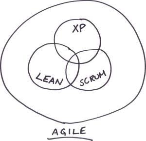 Agile: XP, Lean and Scrum